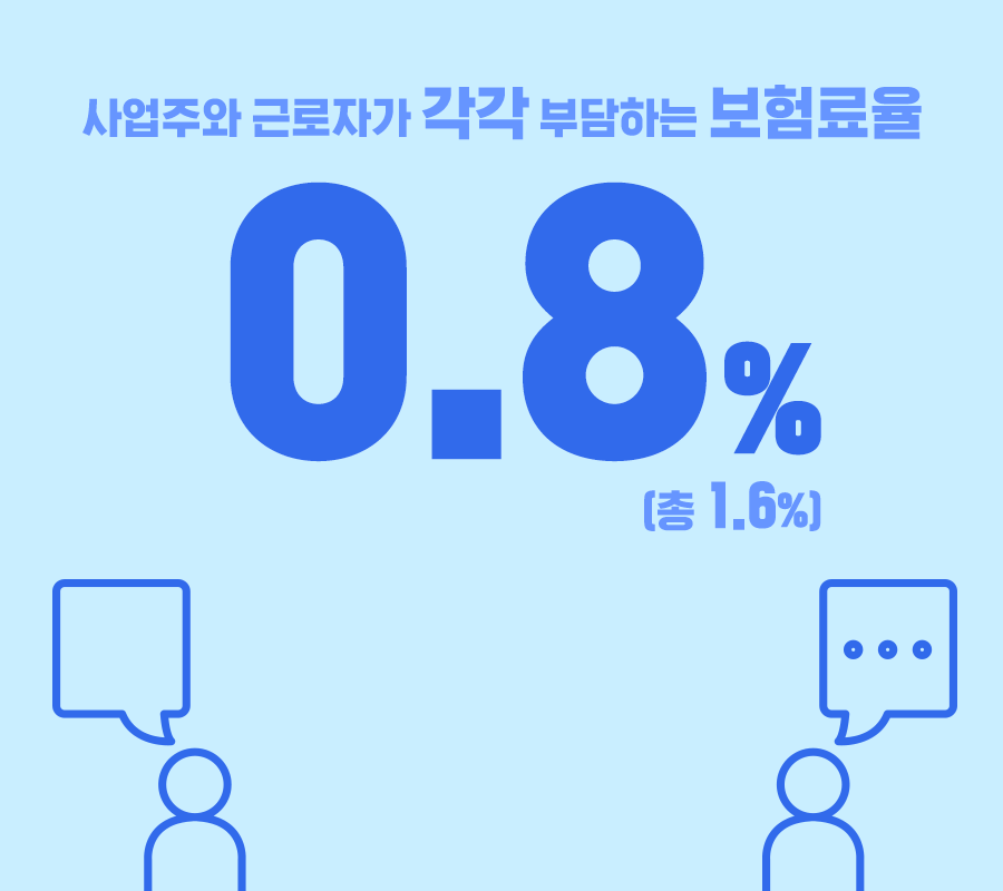 사업주와 근로자가 각각 부담하는 보험료율은 0.8퍼센트이며 총 1.6퍼센트.
