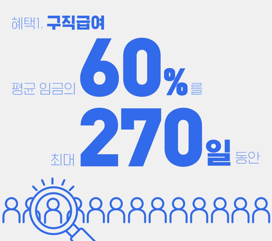 혜택 첫번째 구직급여 평균임금의 60퍼센트를 최대 270일동안