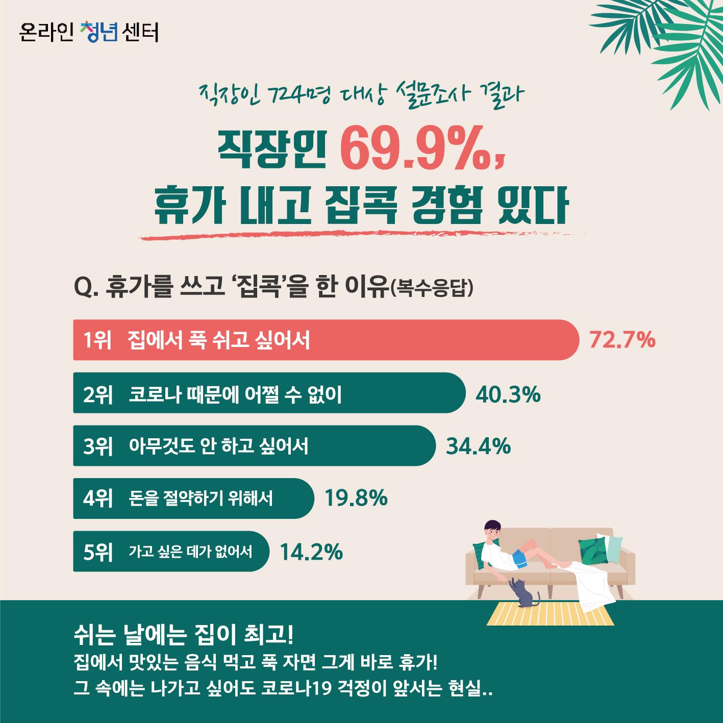 직장인 724명 대상 설문조사 결과, 직장인 69.9%, 휴가 내고 집콕 경험 있다  질문. 휴가를 쓰고 '집콕'을 한 이유(복수응답) 1위 집에서 푹 쉬고 싶어서(72.7%) 2위 코로나 때문에 어쩔 수 없이(40.3%) 3위 아무것도 안 하고 싶어서(34.4%) 4위 돈을 절약하기 위해서(19.8%) 5위 가고 싶은 데가 없어서(14.2%)  쉬는 날에는 집이 최고!  집에서 맛있는 음식 먹고 푹 자면 그게 바로 휴가! 그 속에는 나가고 싶어도 코로나19 걱정이 앞서는 현실..