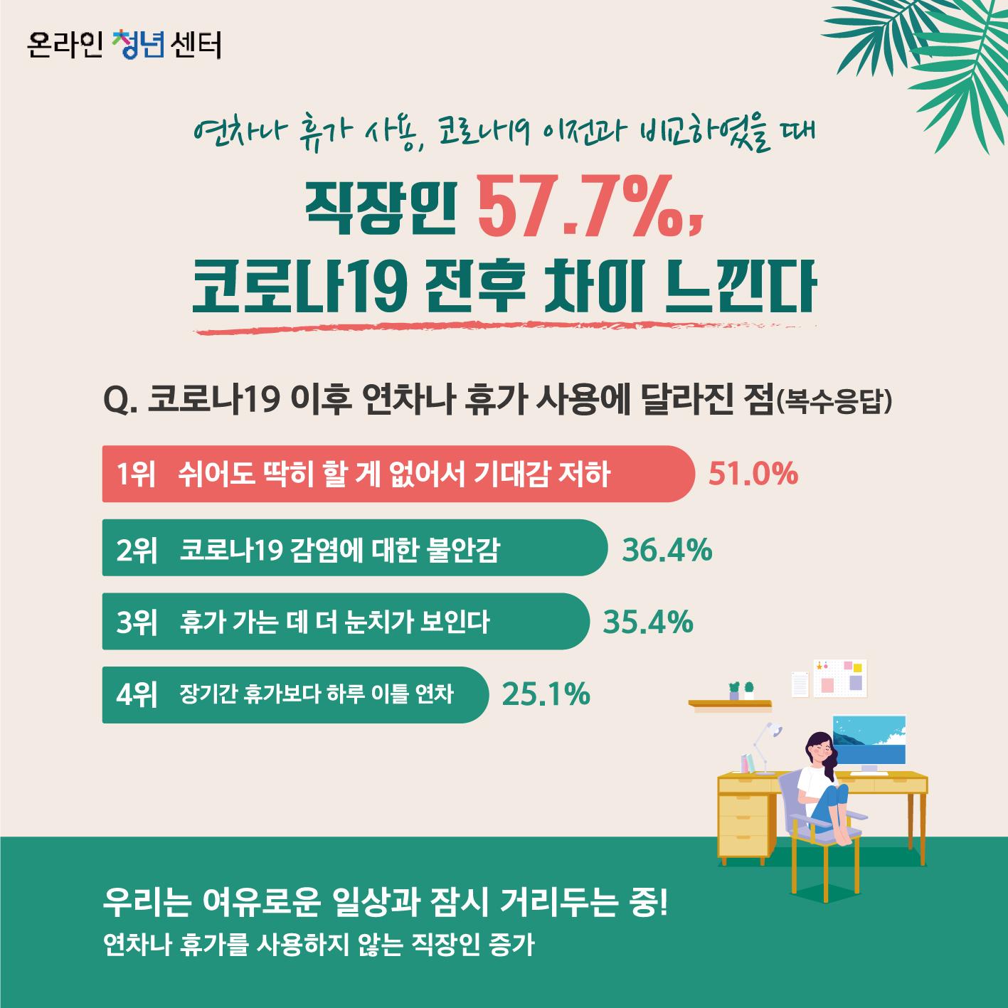 연차나 휴가 사용, 코로나19 이전과 비교하였을 때 직장인 57.7%, 코로나19 전후 차이 느낀다  질문. 코로나19 이후 연차나 휴가 사용에 달라진 점(복수응답) 1위 쉬어도 딱히 할 게 없어서 기대감 저하(51.0%) 2위 코로나19 감염에 대한 불안감(36.4%) 3위 휴가 가는 데 더 눈치가 보인다(35.4%) 4위 장기간 휴가보다 하루 이틀 연차(25.1%)  우리는 여유로운 일상과 잠시 거리두는 중! 연차나 휴가를 사용하지 않는 직장인 증가