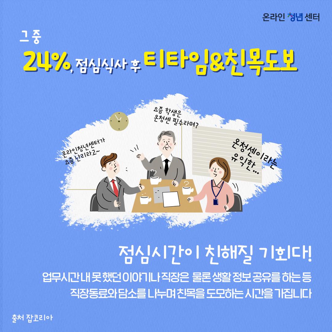 그 중 24.0%, 티타임&친목 도모! 점심시간이 친해질 기회다!! 업무시간 내 못 했던 이야기나 직장은 물론 생활 정보 공유를 하는 등 직장동료와 담소를 나누며 친목을 도모하는 시간을 가집니다.